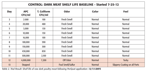 Trial Result: Shelf life of raw dark poultry meat following PerQuat application 12/13 days