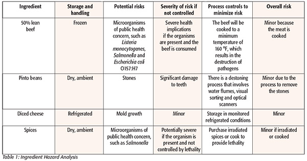 chemical risk assessment template - supplier certification a matter of risk assessment and