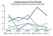 Food Recalls Double in Consecutive Quarters