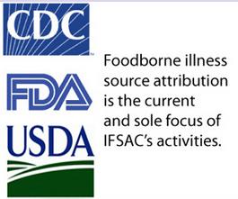 Fda Usda And Cdc Map Out 5 Year Foodborne Illness Plan Food Safety Magazine