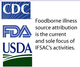 FDA, USDA and CDC Map Out 5-Year Foodborne Illness Plan