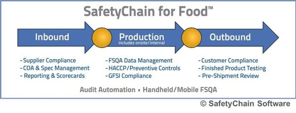 Safetychain Software U0026 39 S Haccp Solution Module Helps