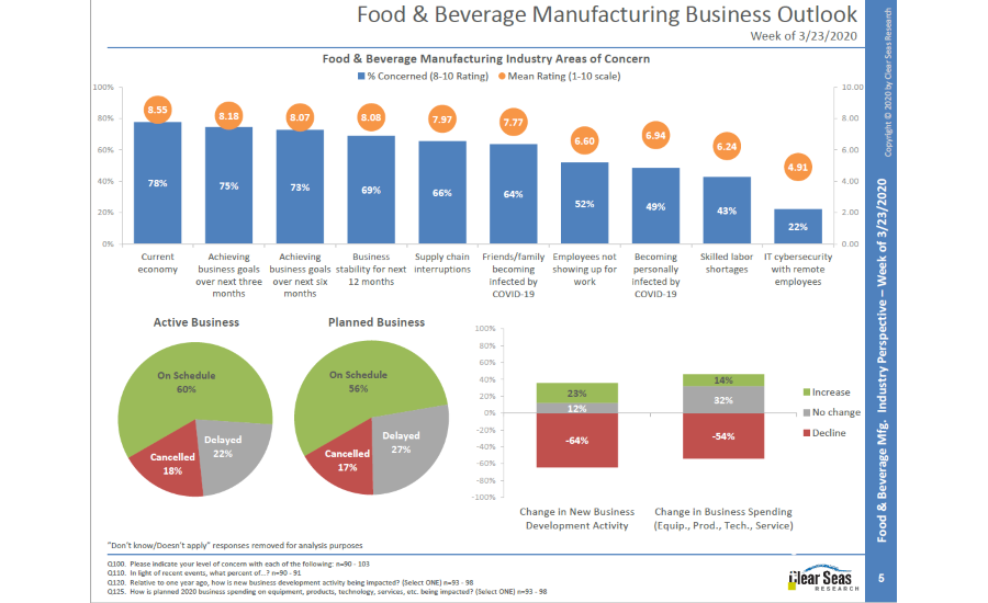Clear Seas Research releases report on the effect of coronavirus in the food and beverage manufacturing industry